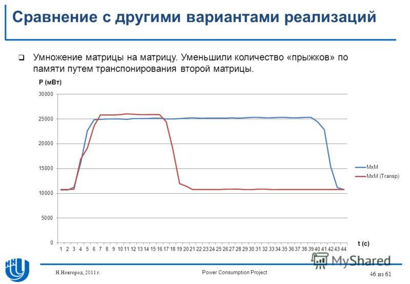 46 из 61 Сравнение с другими вариантами реализаций Умножение матрицы на матрицу. Уменьшили количество «прыжков» по памяти путем транспонирования второй матрицы. P (мВт) t (c) Н.Новгород, 2011 г.Power Consumption Project