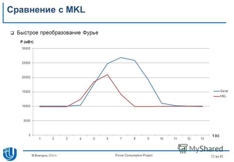52 из 61 Сравнение с MKL Быстрое преобразование Фурье P (мВт) t (c) Н.Новгород, 2011 г.Power Consumption Project