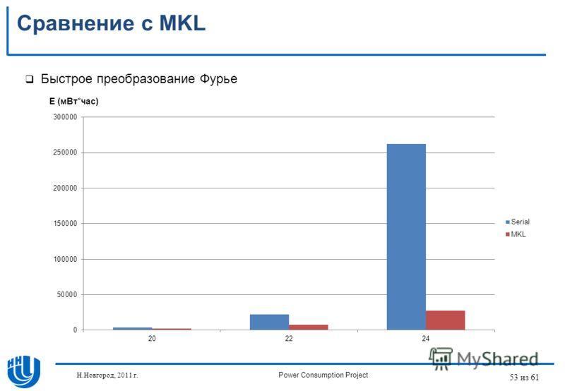 53 из 61 Сравнение с MKL Быстрое преобразование Фурье E (мВт*час) Н.Новгород, 2011 г.Power Consumption Project