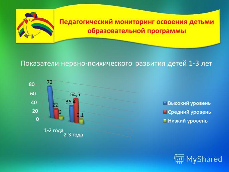 Педагогический мониторинг освоения детьми образовательной программы Показатели нервно-психического развития детей 1-3 лет