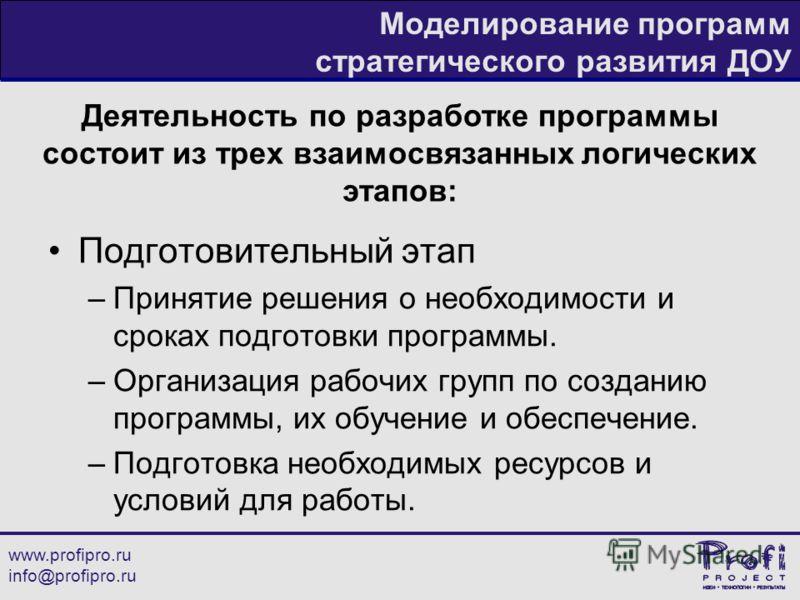 www.profipro.ru info@profipro.ru Моделирование программ стратегического развития ДОУ Деятельность по разработке программы состоит из трех взаимосвязанных логических этапов: Подготовительный этап –Принятие решения о необходимости и сроках подготовки п