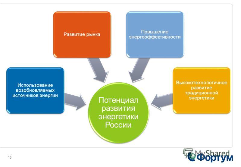 18 Потенциал развития энергетики России Использование возобновляемых источников энергии Развитие рынка Повышение энергоэффективности Высокотехнологичное развитие традиционной энергетики
