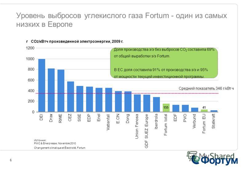 6 Уровень выбросов углекислого газа Fortum - один из самых низких в Европе Источник: PWC & Enerpresse, Novembre 2010 Changement climatique et Électricité, Fortum г CO 2 /кВтч произведенной электроэнергии, 2009 г. Средний показатель 346 г/кВтч 0 200 4