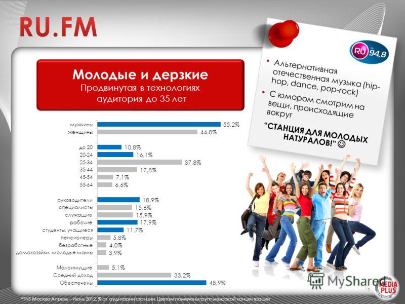 16 Молодые и дерзкие Продвинутая в технологиях аудитория до 35 лет Альтернативная отечественная музыка (hip- hop, dance, pop-rock) С юмором смотрим на вещи, происходящие вокруг СТАНЦИЯ ДЛЯ МОЛОДЫХ НАТУРАЛОВ! *TNS Москва Апрель – Июнь 2012, % от аудит
