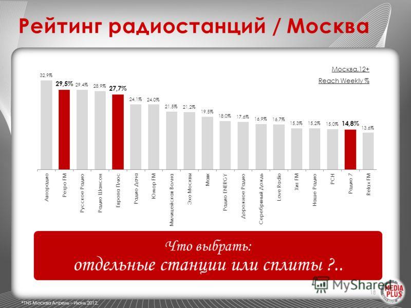 Рейтинг радиостанций / Москва 18 Москва,12+ Reach Weekly % Что выбрать: отдельные станции или сплиты ?.. *TNS Москва Апрель – Июнь 2012,