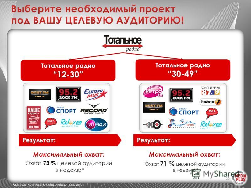 20 Тотальное радио12-30 30-49 Максимальный охват: Охват 73 % целевой аудитории в неделю* Максимальный охват: Охват 71 % целевой аудитории в неделю* Результат:Результат: *Данные TNS RIndex Москва Апрель - Июнь 2012