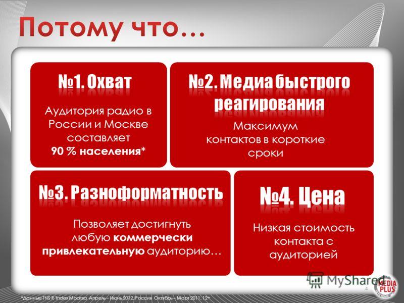 4 Аудитория радио в России и Москве составляет 90 % населения * Максимум контактов в короткие сроки Позволяет достигнуть любую коммерчески привлекательную аудиторию… Низкая стоимость контакта с аудиторией *Данные TNS RIndex Москва Апрель – Июнь 2012,