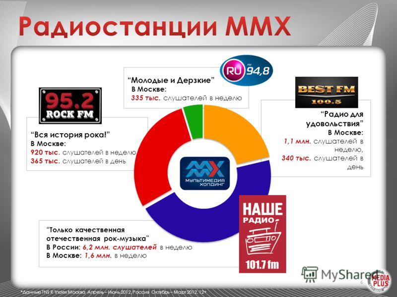 6 Только качественная отечественная рок-музыка В России: 6,2 млн. слушателей в неделю В Москве: 1,6 млн. в неделю Вся история рока! В Москве: 920 тыс. слушателей в неделю 365 тыс. слушателей в день Радио для удовольствия В Москве: 1,1 млн. слушателей