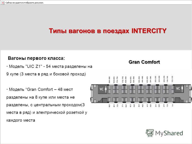 Типы вагонов в поездах INTERCITY Вагоны первого класса: Модель