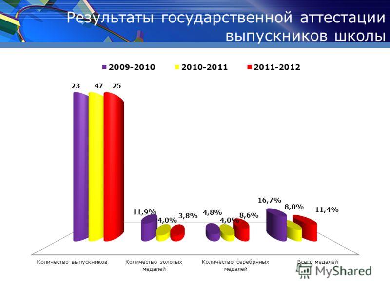 Результаты государственной аттестации выпускников школы