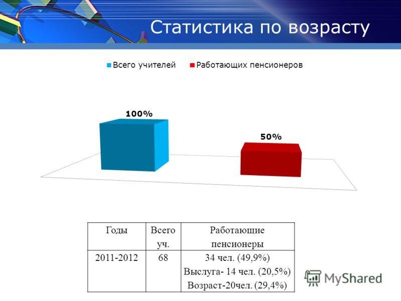 Статистика по возрасту Годы Всего уч. Работающие пенсионеры 2011-20126834 чел. (49,9%) Выслуга- 14 чел. (20,5%) Возраст-20чел. (29,4%)