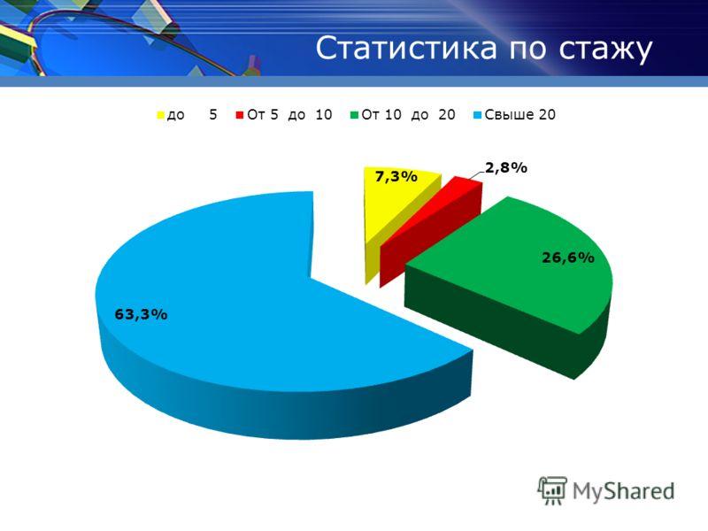 Статистика по стажу