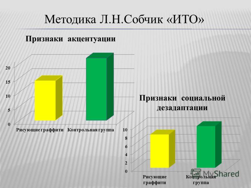 Методика Л.Н.Собчик «ИТО»