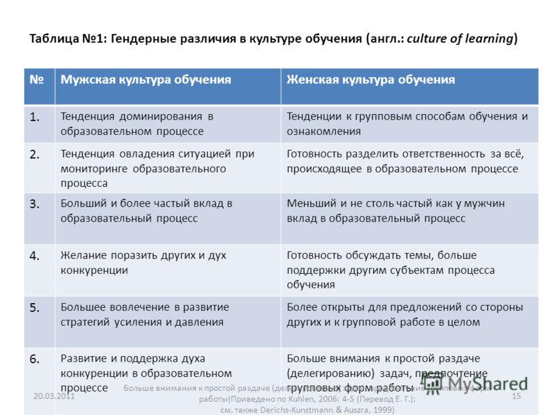 Таблица 1: Гендерные различия в культуре обучения (англ.: culture of learning) Мужская культура обученияЖенская культура обучения 1. Тенденция доминирования в образовательном процессе Тенденции к групповым способам обучения и ознакомления 2. Тенденци