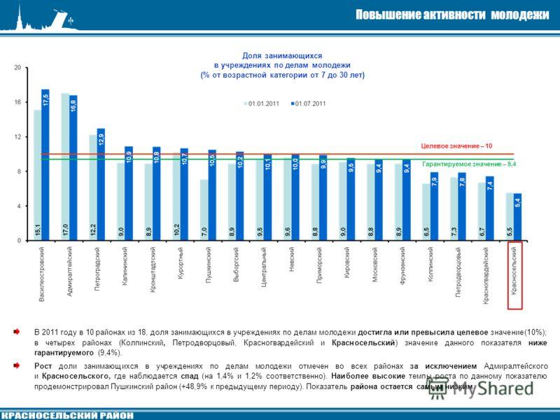 Целевое значение – 10 Гарантируемое значение – 9,4 Доля занимающихся в учреждениях по делам молодежи (% от возрастной категории от 7 до 30 лет) В 2011 году в 10 районах из 18, доля занимающихся в учреждениях по делам молодежи достигла или превысила ц