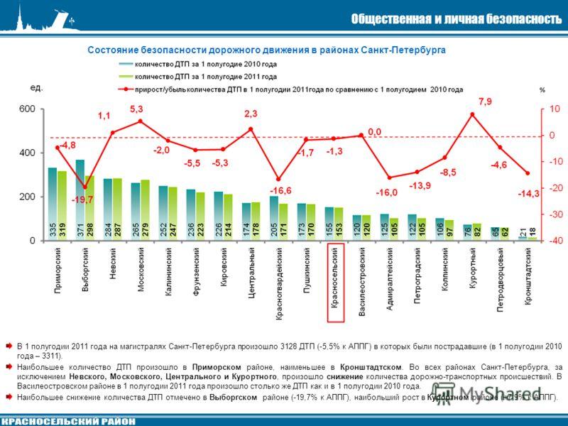 Состояние безопасности дорожного движения в районах Санкт-Петербурга В 1 полугодии 2011 года на магистралях Санкт-Петербурга произошло 3128 ДТП (-5,5% к АППГ) в которых были пострадавшие (в 1 полугодии 2010 года – 3311). Наибольшее количество ДТП про