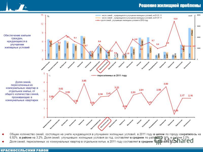 Решение жилищной проблемы Обеспечение жильем граждан, нуждающихся в улучшении жилищных условий Общее количество семей, состоящих на учете нуждающихся в улучшении жилищных условий, в 2011 году в целом по городу сократилось на 6,92%, в районе на 3,2%.