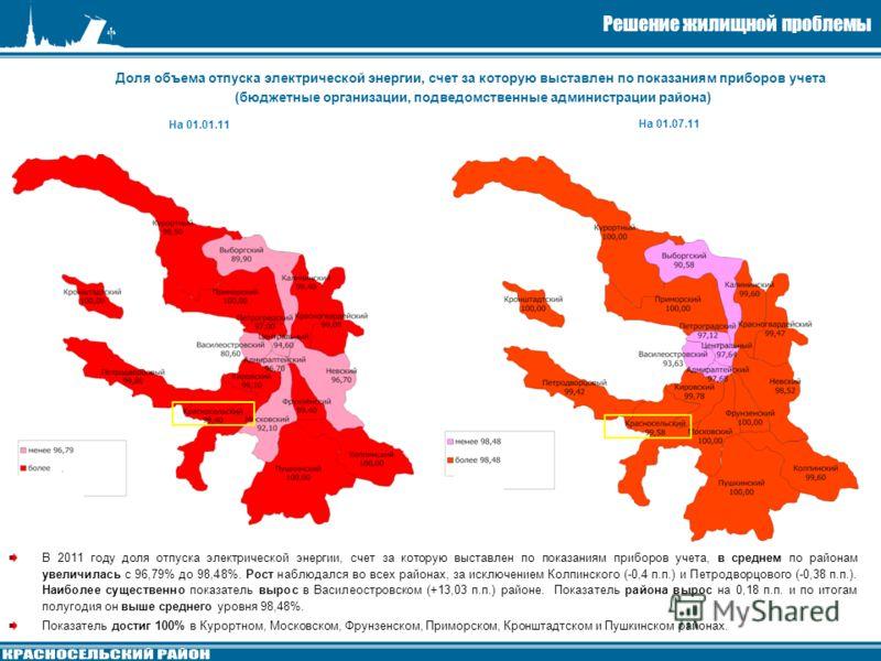 В 2011 году доля отпуска электрической энергии, счет за которую выставлен по показаниям приборов учета, в среднем по районам увеличилась с 96,79% до 98,48%. Рост наблюдался во всех районах, за исключением Колпинского (-0,4 п.п.) и Петродворцового (-0
