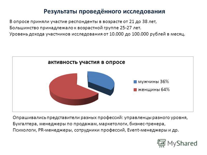 Результаты проведённого исследования В опросе приняли участие респонденты в возрасте от 21 до 38 лет, Большинство принадлежало к возрастной группе 25-27 лет. Уровень дохода участников исследования от 10.000 до 100.000 рублей в месяц. Опрашивались пре