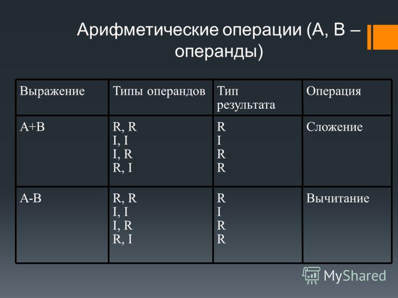Арифметические операции (А, В – операнды) ВыражениеТипы операндовТип результата Операция A+BR, R I, I I, R R, I RIRRRIRR Сложение A-BA-BR, R I, I I, R R, I RIRRRIRR Вычитание