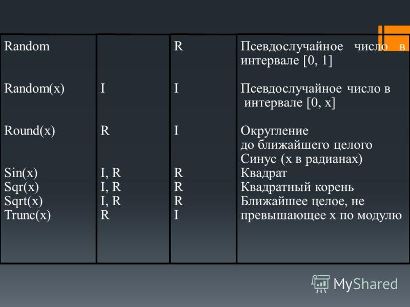 Random Random(x) Round(x) Sin(x) Sqr(x) Sqrt(x) Trunc(x) I R I, R R RIIRRRIRIIRRRI Псевдослучайное число в интервале [0, 1] Псевдослучайное число в интервале [0, х] Округление до ближайшего целого Синус (х в радианах) Квадрат Квадратный корень Ближай