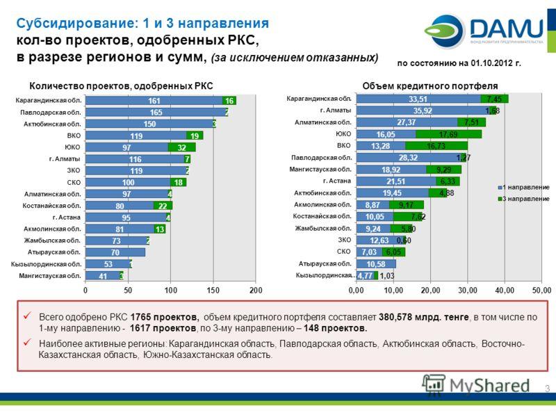 3 Всего одобрено РКС 1765 проектов, объем кредитного портфеля составляет 380,578 млрд. тенге, в том числе по 1-му направлению - 1617 проектов, по 3-му направлению – 148 проектов. Наиболее активные регионы: Карагандинская область, Павлодарская область