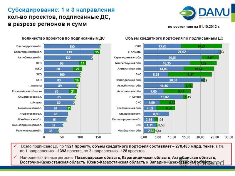 4 Всего подписано ДС по 1521 проекту, объем кредитного портфеля составляет – 270,483 млрд. тенге, в т.ч. по 1 направлению – 1393 проекта, по 3 направлению –128 проектов. Наиболее активные регионы: Павлодарская область, Карагандинская область, Актюбин