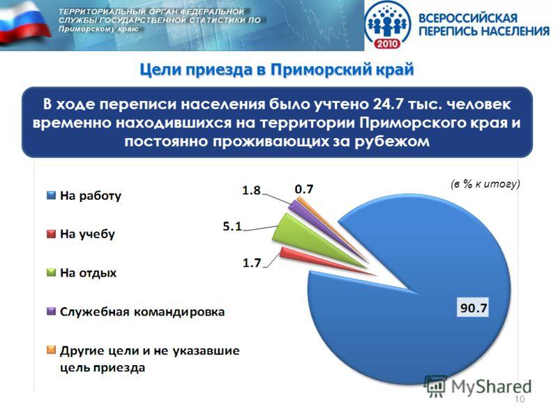Цели приезда в Приморский край В ходе переписи населения было учтено 24.7 тыс. человек временно находившихся на территории Приморского края и постоянно проживающих за рубежом 10 (в % к итогу)