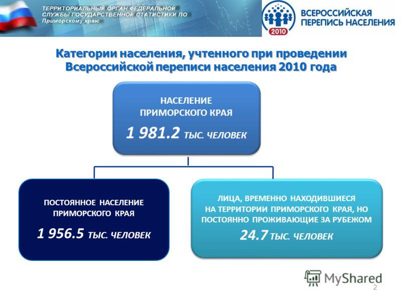Категории населения, учтенного при проведении Всероссийской переписи населения 2010 года НАСЕЛЕНИЕ ПРИМОРСКОГО КРАЯ 1 981.2 ТЫС. ЧЕЛОВЕК НАСЕЛЕНИЕ ПРИМОРСКОГО КРАЯ 1 981.2 ТЫС. ЧЕЛОВЕК ПОСТОЯННОЕ НАСЕЛЕНИЕ ПРИМОРСКОГО КРАЯ 1 956.5 ТЫС. ЧЕЛОВЕК ЛИЦА,