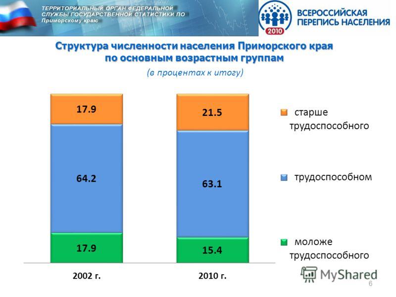 6 Структура численности населения Приморского края по основным возрастным группам (в процентах к итогу)