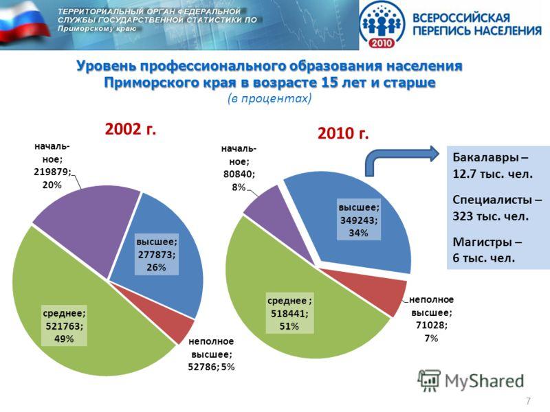 7 Уровень профессионального образования населения Приморского края в возрасте 15 лет и старше (в процентах) Бакалавры – 12.7 тыс. чел. Специалисты – 323 тыс. чел. Магистры – 6 тыс. чел.