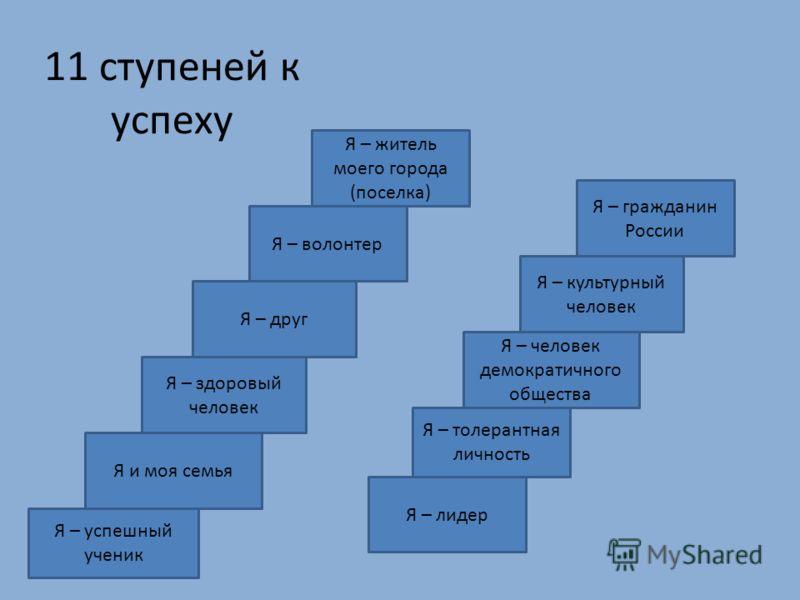 11 ступеней к успеху Я – успешный ученик Я и моя семья Я – здоровый человек Я – друг Я – волонтер Я – житель моего города (поселка) Я – лидер Я – толерантная личность Я – человек демократичного общества Я – культурный человек Я – гражданин России