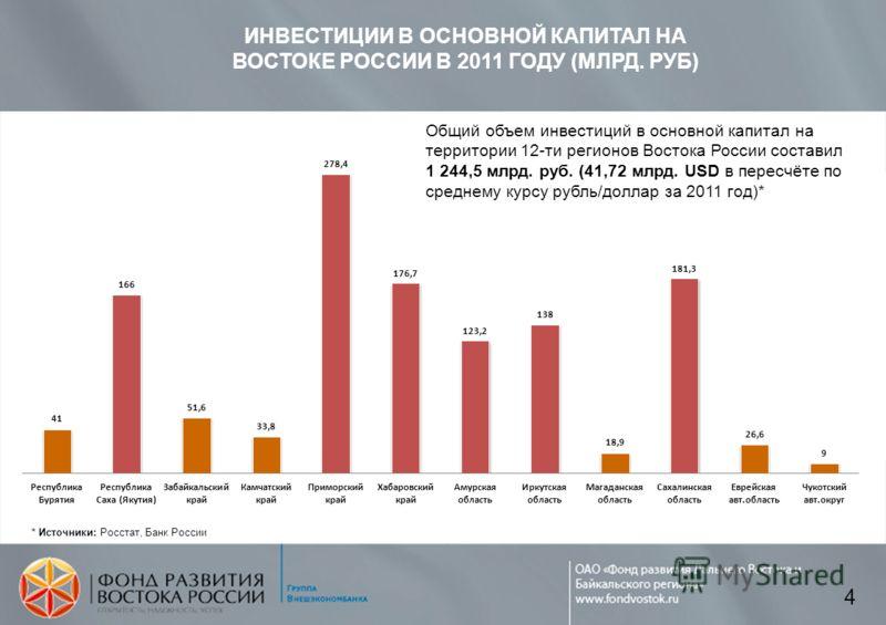 ИНВЕСТИЦИИ В ОСНОВНОЙ КАПИТАЛ НА ВОСТОКЕ РОССИИ В 2011 ГОДУ (МЛРД. РУБ) * Источники: Росстат, Банк России Общий объем инвестиций в основной капитал на территории 12-ти регионов Востока России составил 1 244,5 млрд. руб. (41,72 млрд. USD в пересчёте п