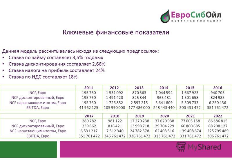 Ключевые финансовые показатели Данная модель рассчитывалась исходя из следующих предпосылок : Ставка по займу составляет 3,5% годовых Ставка дисконтирования составляет 2,66% Ставка налога на прибыль составляет 24% Ставка по НДС составляет 18% 2011201