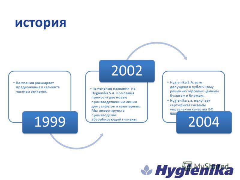 история Компания расширяет предложение в сегменте частных этикеток. 1999 изменение названия на Hygienika S.A. Компания приносит две новые производственные линии для салфеток и санитарных. Мы инвестируем в производство абсорбирующий гигиены. 2002 Hygi
