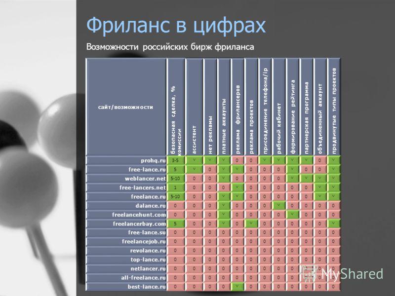 Фриланс в цифрах Возможности российских бирж фриланса сайт/возможности безопасная сделка, % комиссии ассистент нет рекламы платные аккаунты реклама фрилансеров реклама проектов присоединение телефона/ ip рабочий кабинет формирование рейтинга партнерс