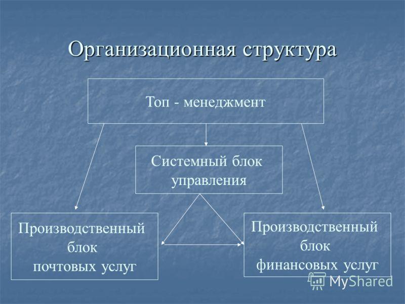 Организационная структура Топ - менеджмент Производственный блок почтовых услуг Производственный блок финансовых услуг Системный блок управления