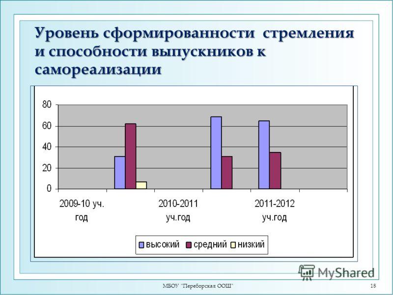 Уровень сформированности стремления и способности выпускников к самореализации МБОУ Переборская ООШ18