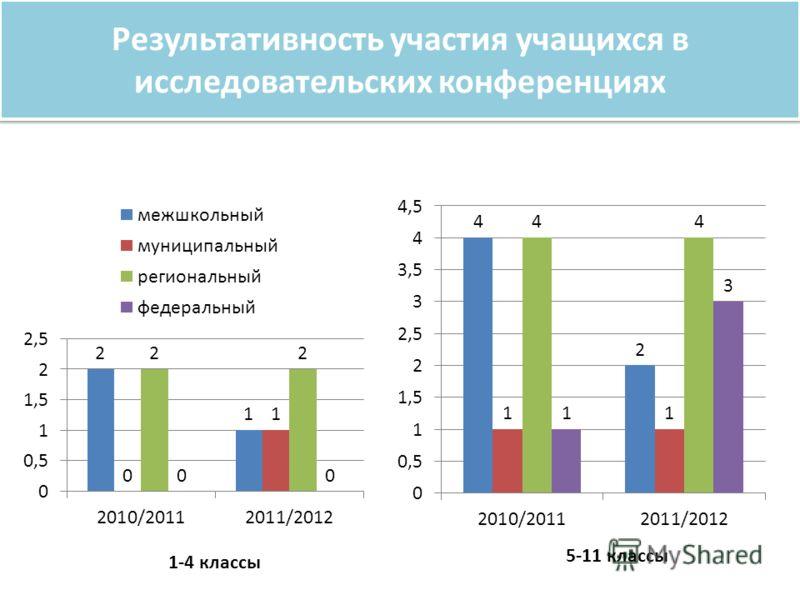 Результативность участия учащихся в исследовательских конференциях 1-4 классы 5-11 классы