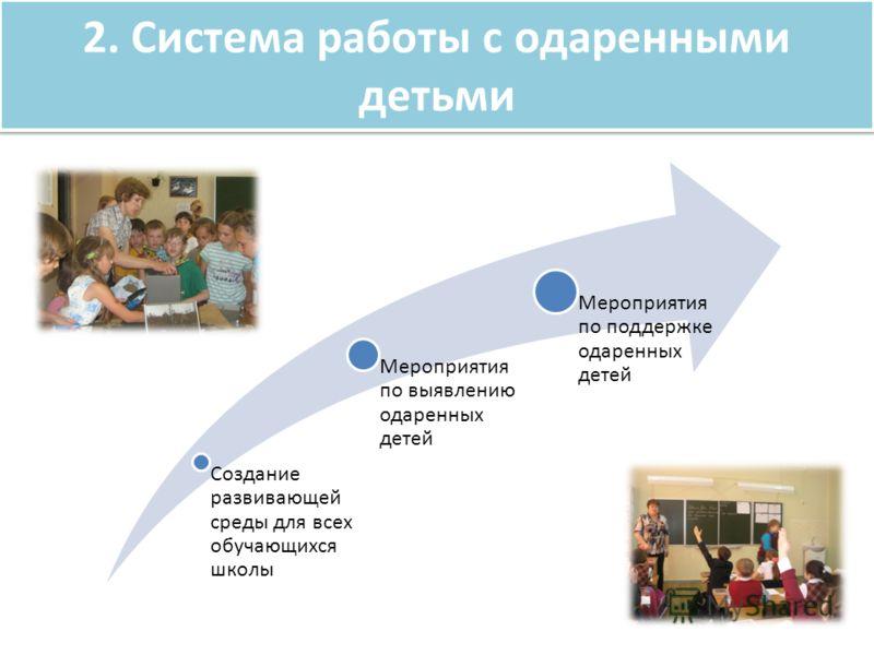 2. Система работы с одаренными детьми Создание развивающей среды для всех обучающихся школы Мероприятия по выявлению одаренных детей Мероприятия по поддержке одаренных детей