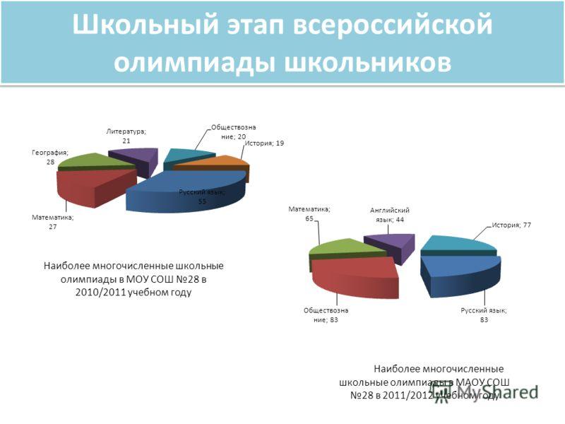 Школьный этап всероссийской олимпиады школьников Наиболее многочисленные школьные олимпиады в МАОУ СОШ 28 в 2011/2012 учебном году Наиболее многочисленные школьные олимпиады в МОУ СОШ 28 в 2010/2011 учебном году