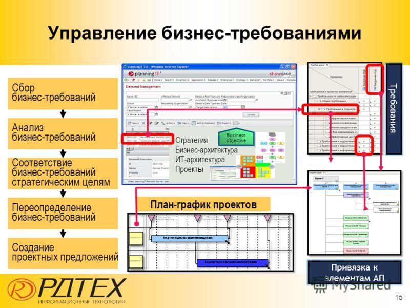 15 Управление бизнес-требованиями Сбор бизнес-требований Анализ бизнес-требований Соответствие бизнес-требований стратегическим целям Переопределение бизнес-требований Создание проектных предложений Требования Стратегия Бизнес-архитектура ИТ-архитект