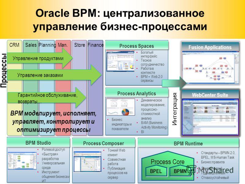 20 Oracle BPM: централизованное управление бизнес-процессами Бизнес индикаторы и показатели