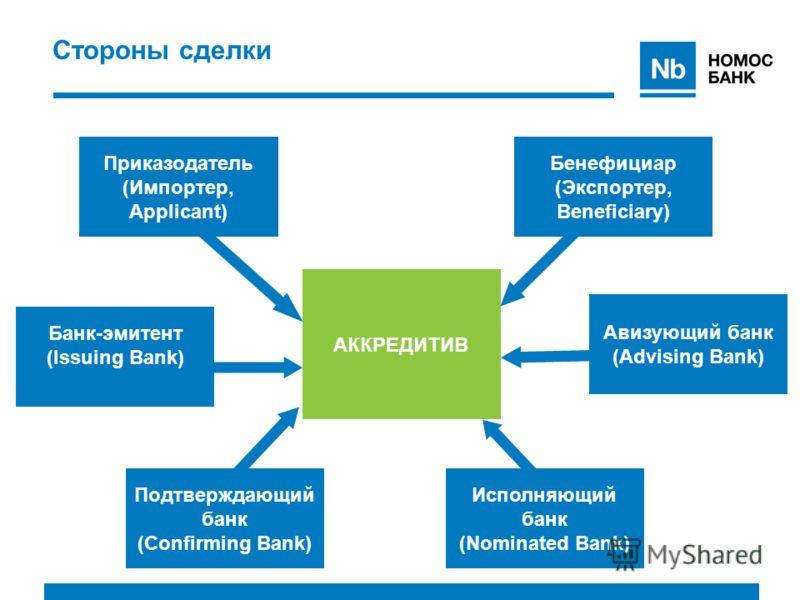 Стороны сделки Авизующий банк (Advising Bank) Исполняющий банк (Nominated Bank) Подтверждающий банк (Confirming Bank) Банк-эмитент (Issuing Bank) Приказодатель (Импортер, Applicant) Бенефициар (Экспортер, Beneficiary) АККРЕДИТИВ