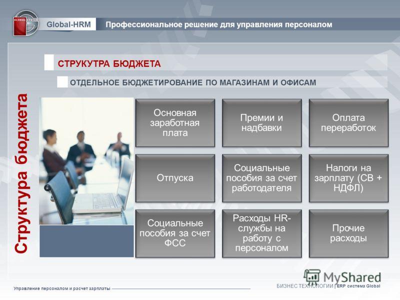 Управление персоналом и расчет зарплаты БИЗНЕС ТЕХНОЛОГИИ | ERP система Global Структура бюджета СТРУКУТРА БЮДЖЕТА Global-HRMПрофессиональное решение для управления персоналом ОТДЕЛЬНОЕ БЮДЖЕТИРОВАНИЕ ПО МАГАЗИНАМ И ОФИСАМ