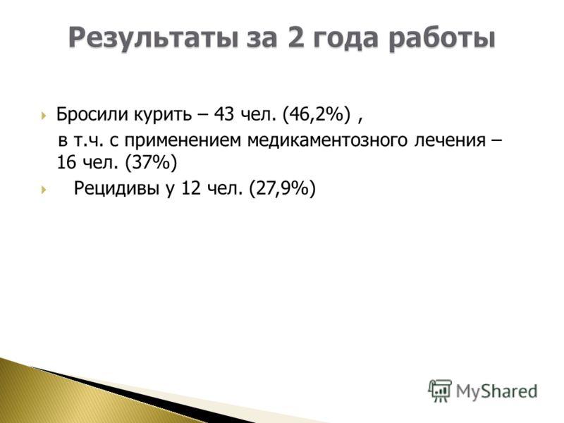 Бросили курить – 43 чел. (46,2%), в т.ч. с применением медикаментозного лечения – 16 чел. (37%) Рецидивы у 12 чел. (27,9%)