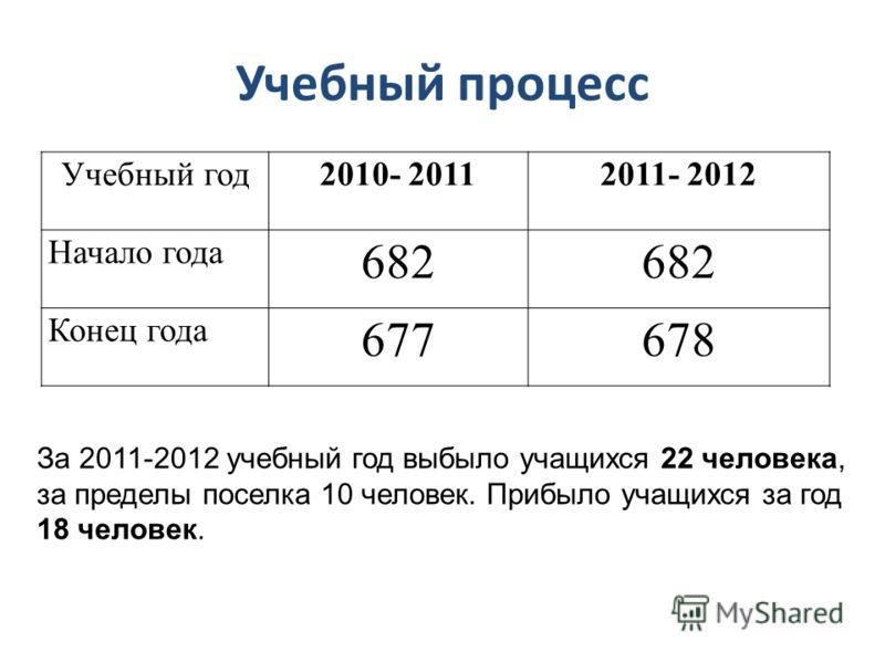 Учебный процесс Учебный год2010- 20112011- 2012 Начало года 682 Конец года 677678 За 2011-2012 учебный год выбыло учащихся 22 человека, за пределы поселка 10 человек. Прибыло учащихся за год 18 человек.