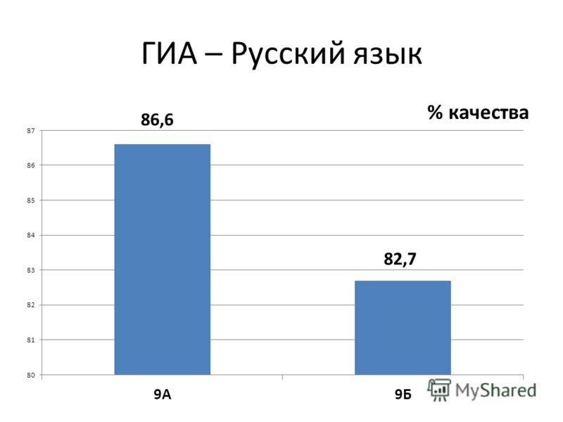 ГИА – Русский язык