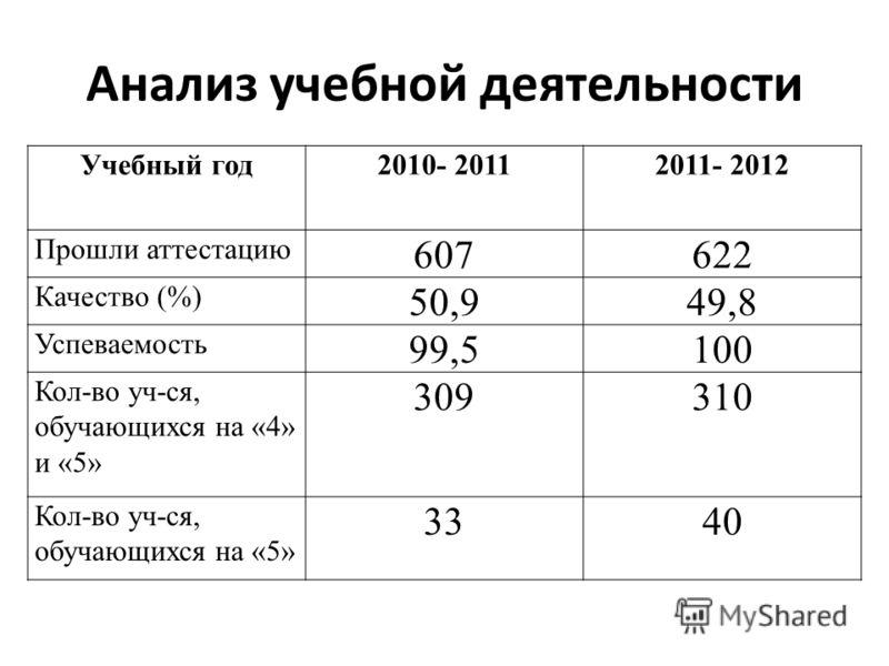 Анализ учебной деятельности Учебный год2010- 20112011- 2012 Прошли аттестацию 607622 Качество (%) 50,949,8 Успеваемость 99,5100 Кол-во уч-ся, обучающихся на «4» и «5» 309310 Кол-во уч-ся, обучающихся на «5» 3340