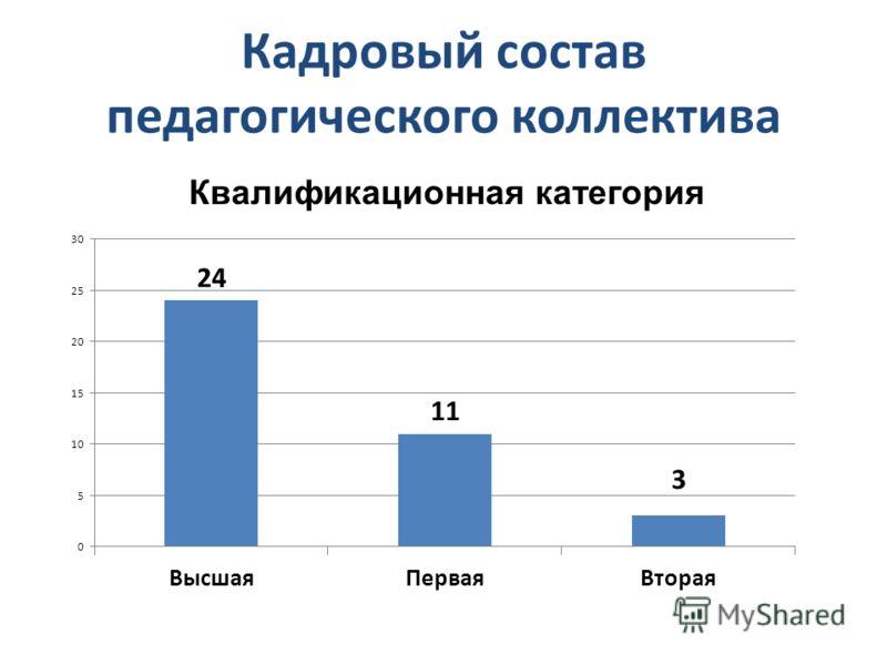 Кадровый состав педагогического коллектива Квалификационная категория